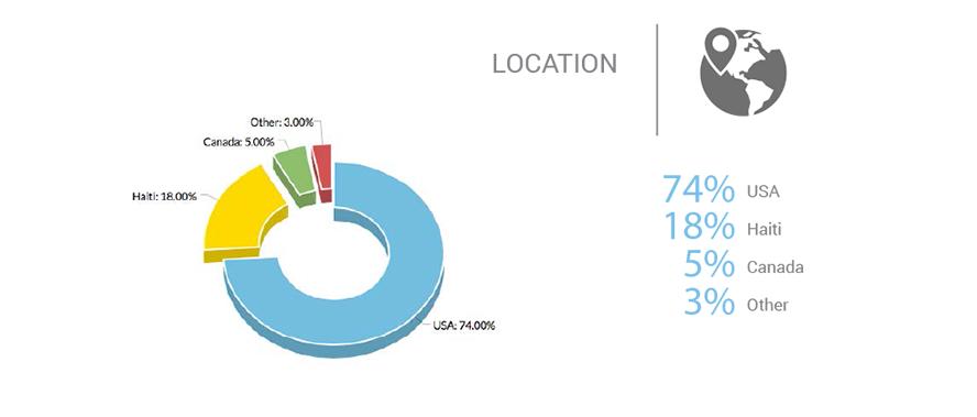 location-graph