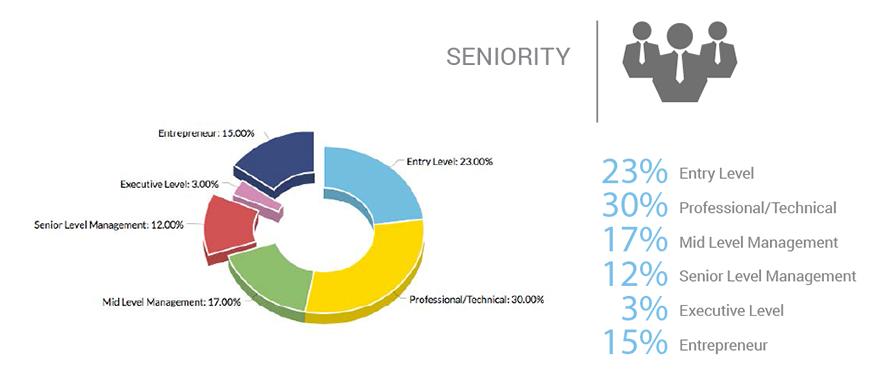 seniority-graph
